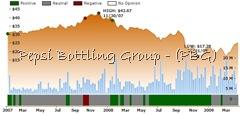 Ockham historical valuation PBG
