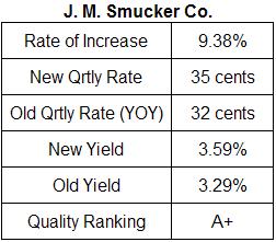 J. M. Smucker dividend analysis table April 2009