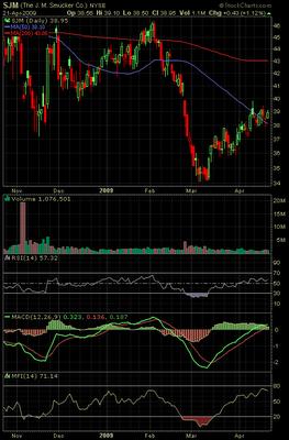 J. M. Smucker stock chart April 2009