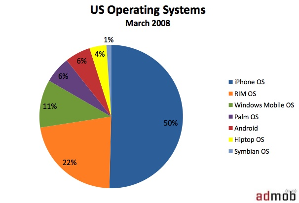 Mobile Ad Market Share Android Catches Up To Palm Iphone