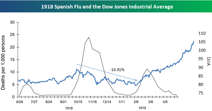 Image result for stock market during spanish flu