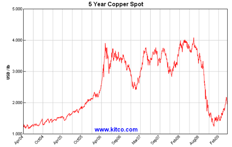 Spot price of copper