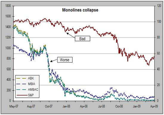 Risk Management Watch: The Monoline Insurance Delusion