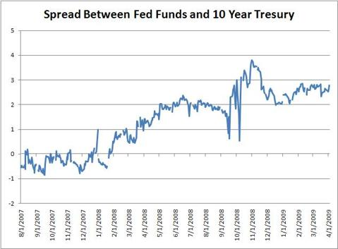 credit-spreads