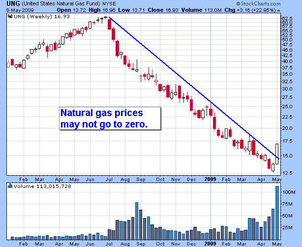 US Natural Gas Fund
