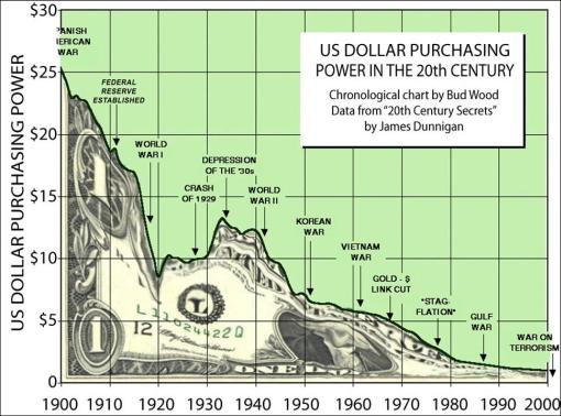 The Dollar Has Declined 40 In Last 25 Years Since 1985 And 80 1970