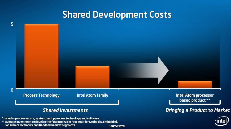 intel market segmentation By the time the lawsuits were settled and intel ponnied up over a billion dollars in damages amd had been severely weakened the fallout from amd's struggle in the cpu market has downstream.