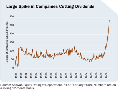 The Correlation Between Dividends and Return on Equity | Seeking Alpha