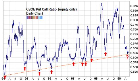 cboe put call ratio average historical May 2009
