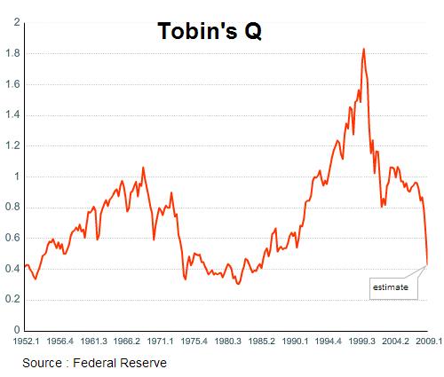 Tobin S Q Ratio Valuation Gives A Bullish Signal Seeking Alpha
