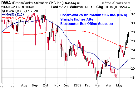 DreamWorks Animation SKG, Inc. (<a href='https://seekingalpha.com/symbol/DWA' title='Dreamworks Animation SKG Inc'>DWA</a>)