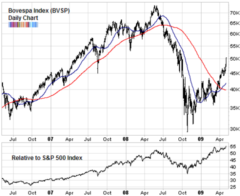 brazil bovespa index compared to SP500 May 2009