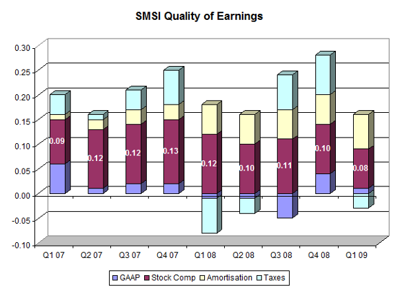 smsi-quality-of-earnings