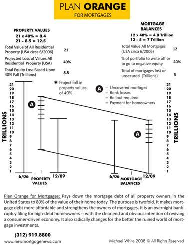 http://www.thenewmortgagecompany.com/articles/Plan_Orange_Graphic_6_11.jpg
