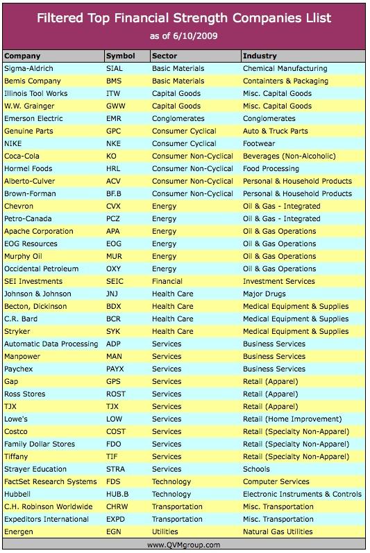 strengths list