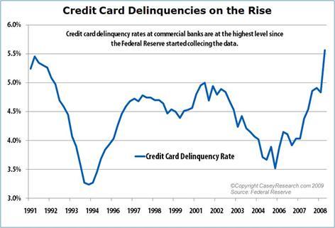 CreditCardDelinquenciesontheRise