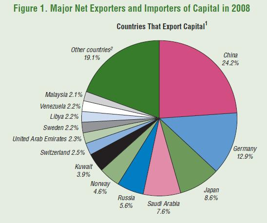 Top Net Capital Importers and Exporters of 2008 | Seeking Alpha
