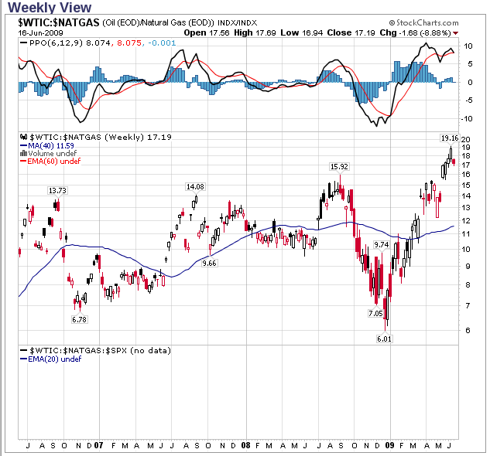 Oil/NG price ratios weekly from StockCharts.com