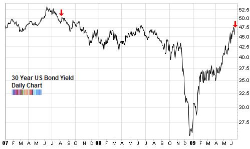 Bearish bond sentiment seeking alpha