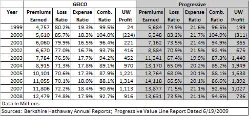 GEICO vs. Progressive: Selected 10 Year Metrics   Seeking Alpha