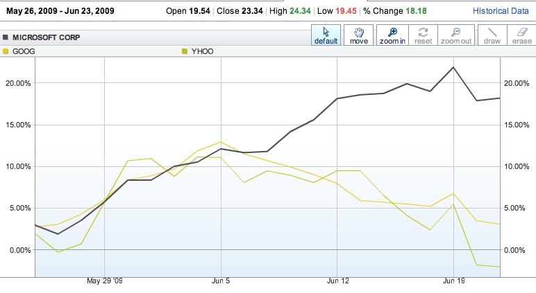 microsoft stock market news