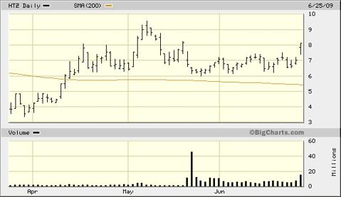 htz-3-month-chart