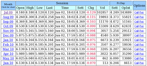 Henry Hub Futures Options after close 6/2/2009
