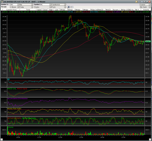 UNG 6/5 Daily Chart After NYSE Close.