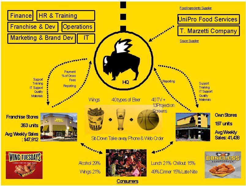 Buffalo Wild Wings: Growing Despite a Recession - Buffalo Wild ...