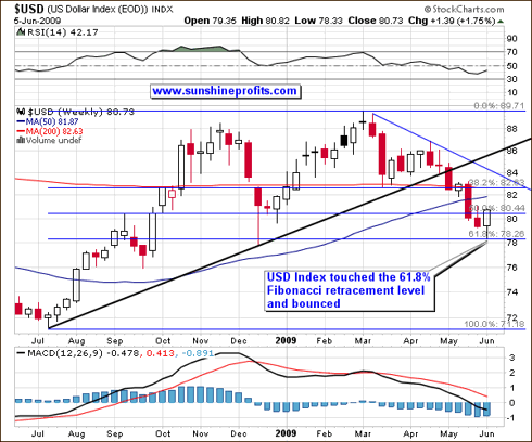 USD Index - Weekly Perspective
