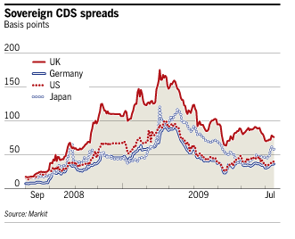 Maybe Sovereign CDS Spreads Can Curb Spending Seeking Alpha