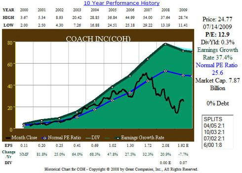 Figure 2: COH 10 year EPS Growth correlated to Price