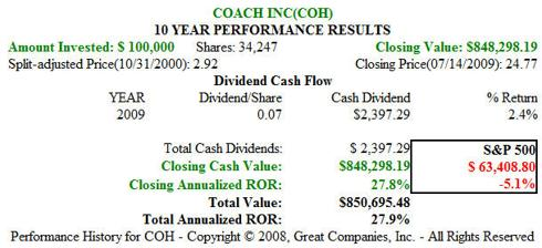 Figure 3: COH 10 year Price Performance
