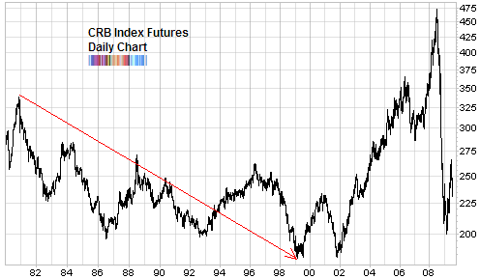CRB futures index long term chart