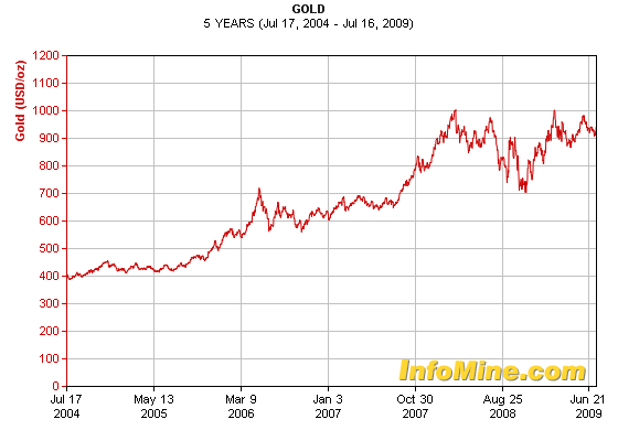 Gold Prices 5 Year Chart