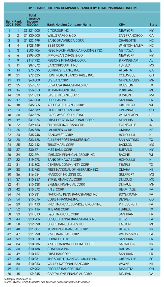 Top-50-US-Bank-Holding-Companies-By-Insurance-Income-2008