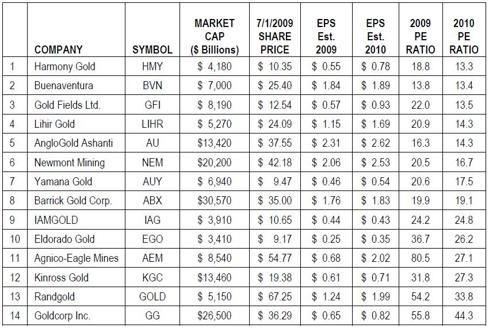 Gold Producer Valuation Table