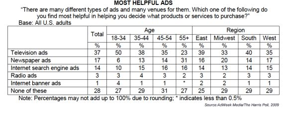 Poll: TV Ads Most Helpful