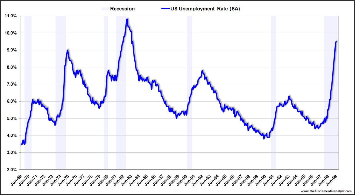 US unemployment rate Jun09