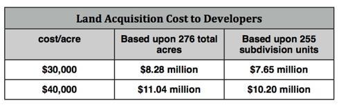 Developer Costs