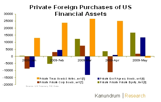 privaet-foreign-purchases-of-financial-assets