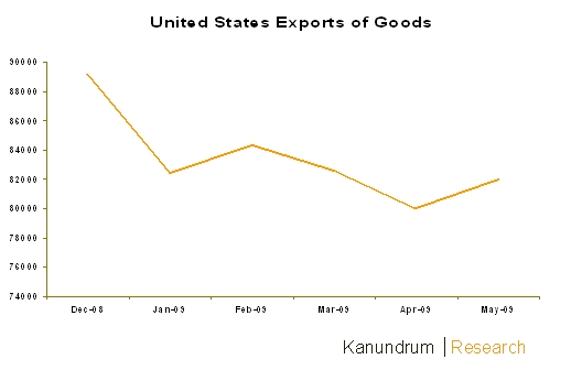 us-exports