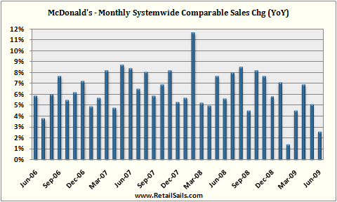 revenue recognition for mcdonalds corporation A comparison of us gaap and ifrs  office of the chief accountant and division of corporation  revenue recognition and leasing—for which the boards have yet.