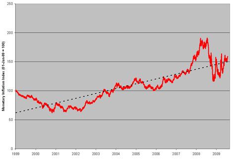 Monetary Inflation Index