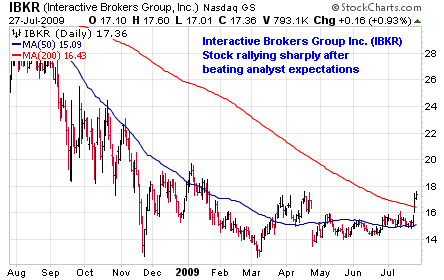 Interactive Brokers Group, Inc. (<a href='https://seekingalpha.com/symbol/IBKR' title='Interactive Brokers Group, Inc.'>IBKR</a>)