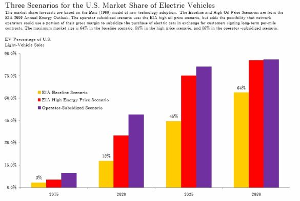 Electric Cars Could Dominate Market By Seeking Alpha