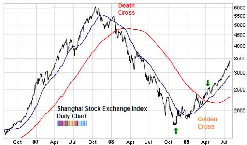 shanghai composite index rally 2009