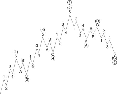 Basic wave pattern