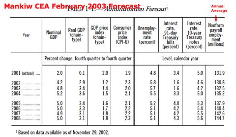 http://www.gpoaccess.gov/usbudget/fy04/pdf/2003_erp.pdf