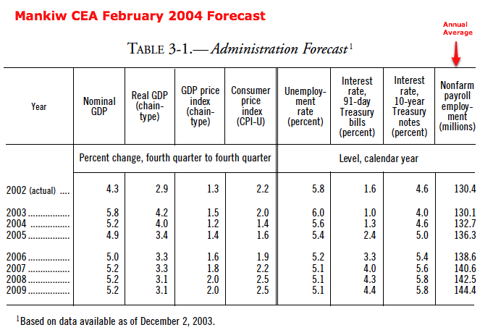 http://www.gpoaccess.gov/usbudget/fy05/pdf/2004_erp.pdf
